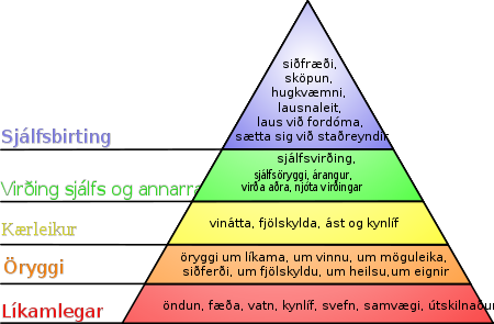 450px-Maslow's_hierarchy_of_needs-icelandic.svg